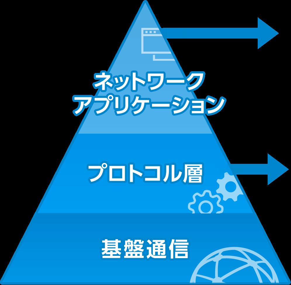 通信・ネットワーク通信・ネットワーク